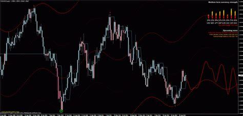 Free Forex Trading Signals, Forex Strategies, Indicators, Expert Advisor & News
