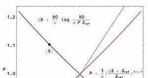Information Transfer Economics  Is The Supply Curve Flat