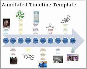 Annotated Timeline Templates