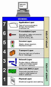 Ict  The Osi Model U0026 39 S Seven Layers Defined And Functions