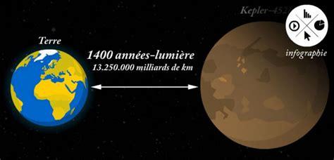 Quelle Est La Distance Entre Mars Et Le Soleil by Infographie Combien De Temps Pour Atteindre L Exoplan 232 Te