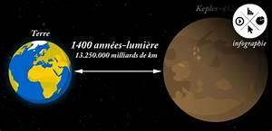 Combien De Kilometre En Reserve : infographie combien de temps pour atteindre l 39 exoplan te kepler 452b 24 juillet 2015 ~ Medecine-chirurgie-esthetiques.com Avis de Voitures