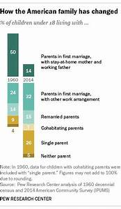 17 Best images about Family on Pinterest | Marital status ...