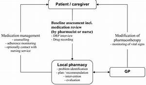 Recommendation For A Workflow Of The Medication Management