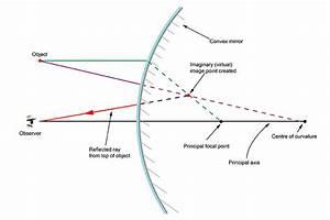 Convex Mirror  U2013 Ray Diagram Rules