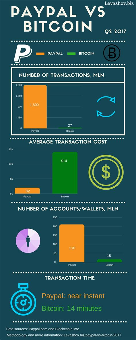 As bitcoin has become so valuable that one bitcoin is worth. Bitcoin vs Paypal comparison: transaction cost, time ...