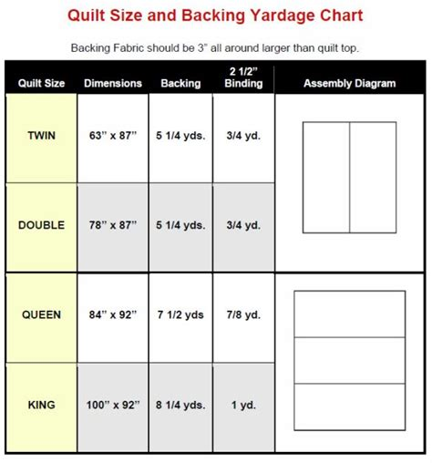 size quilt measurements quilt size and backing yardage chart creative sewing