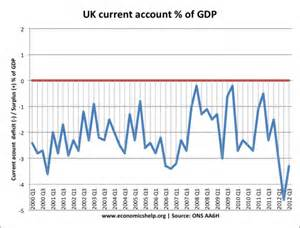 Balance of Payments Current Account