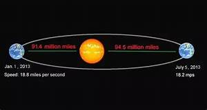 Do planets orbit at constant speeds? Take for example that ...