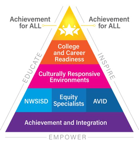 equity education overview