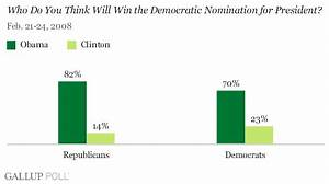 Democrats, Republicans: Obama Likely to Win Nomination