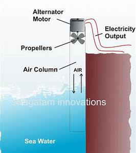 How To Generate Electricity From Sea Water