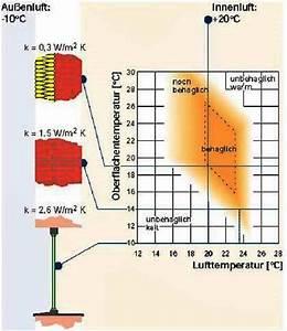 Luftfeuchtigkeit Temperatur Tabelle : operative temperatur shkwissen haustechnikdialog ~ Lizthompson.info Haus und Dekorationen