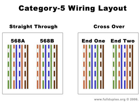 Cat 5 End Wiring by Crossover Dongle 2