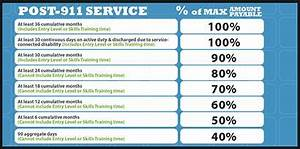Army Pay Chart 2020 The New Gi Bill Who Gets What Military Com