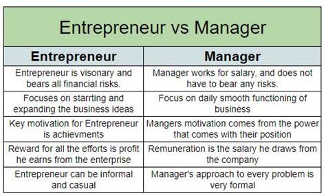 entrepreneurs  professional managers theintactonecom