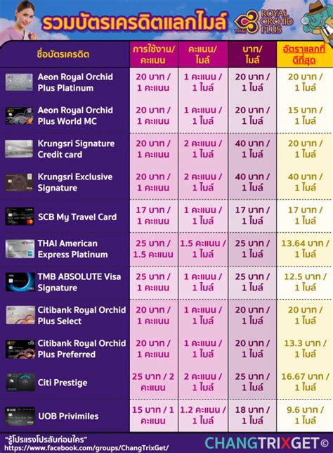 บัตรเครดิต สะสมไมล์ Royal Orchid Plus ของการบินไทยที่ดีสุด ...