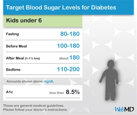 normal blood sugar levels chart  young children