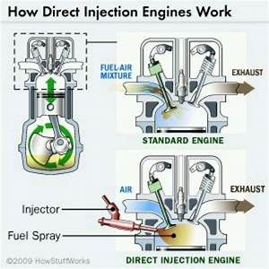 Fuel Injector Vs Direct Fuel  How Fuel  U0026 Air Enter The