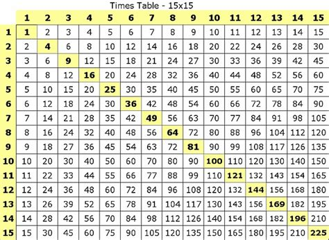 Math Division Table Chart  Multiplication Table 1 15