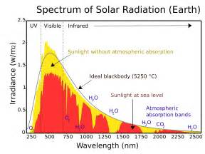 space weather the meteorological frontier a patient scientist