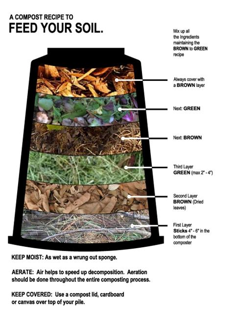 how to compost at home composting at home the thinkering news