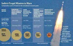 How India Mounted the World's Cheapest Mission to Mars ...