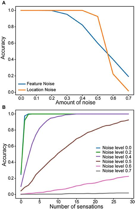 frontiersin column function neocortex columns theory enable structure learning figure fncir