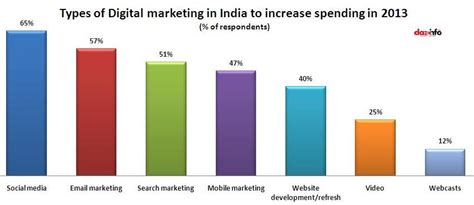 digital marketing in india indian marketers to invest more on social media in 2013