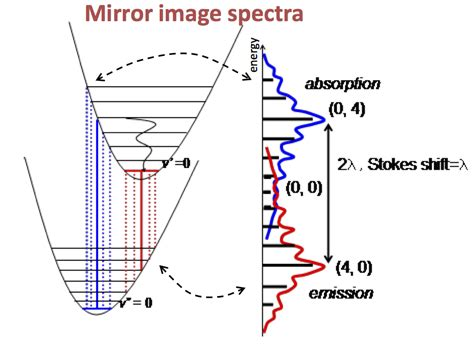 spectroscopy - Why are the absorption and emission spectra ...