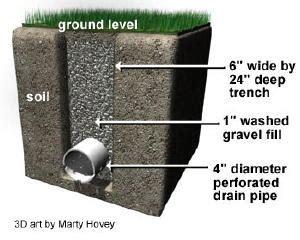 slope  drainage   greenhouse