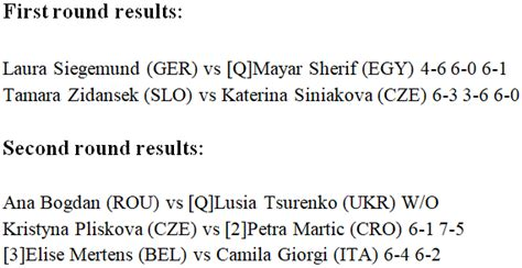 WTA Prague: Kristyna Pliskova ousts Petra Martic. Elise ...