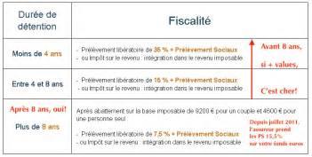 Assurance Vie Rachat by Rachat Total Assurance Vie Doit On Tout Sortir Avec La