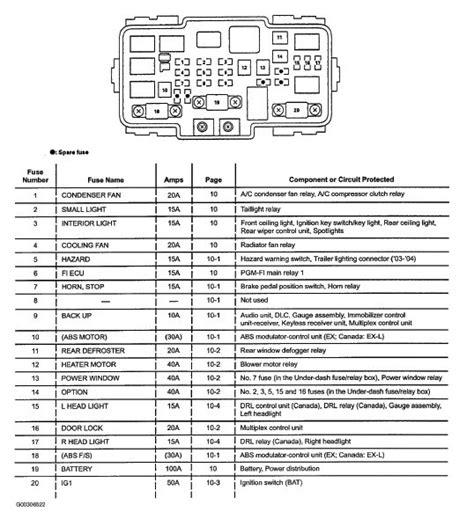 2008 honda cr v fuse box diagram wiring diagram and fuse box diagram
