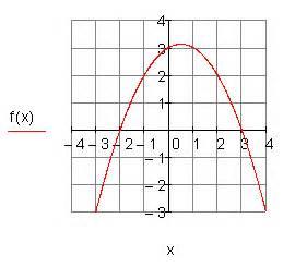 Achsenschnittpunkte Berechnen Quadratische Funktion : l sungen quadratische funktionen teil iv ~ Themetempest.com Abrechnung
