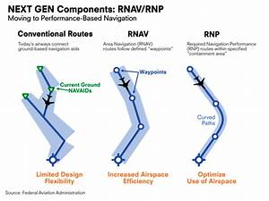 What Is Performance Rnp