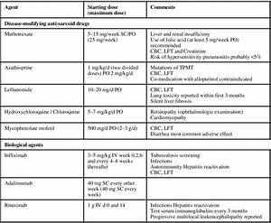 Abbreviations Used  Cbc  Complete Blood Count  Iv