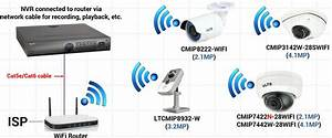 How To Connect Wifi Cctv Camera