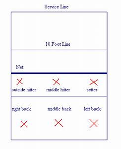 volleyball court diagram with positions Quotes
