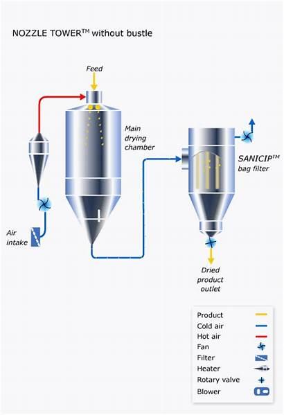 Spray Machine Drying Pressure Atomizer Dryer Flow