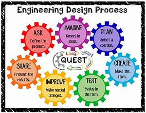 Lesson  The Engineering Design Process Is A Series Of