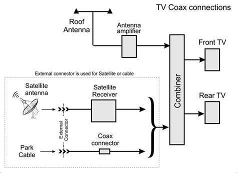 Satellite Cable Coax Connections Southwind