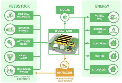 biogas plant construction company  udaipur renewable