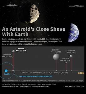 Asteroid Apophis Gives Earth a Close Shave in 2029 ...