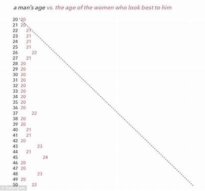 Graph Dating Attractive Bother Then Shows Don