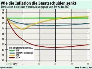 Inflation Berechnen : geldentwertung l sst schuldner hoffen inflation ~ Themetempest.com Abrechnung