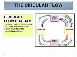 35 The Circular Flow Diagram Is A