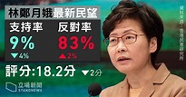 林鄭民望再創新低 支持率首跌至單位數 | 立場報道 | 立場新聞
