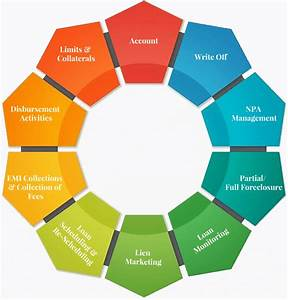Lms Loan Management System
