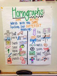 homophone homonym homograph   shelley